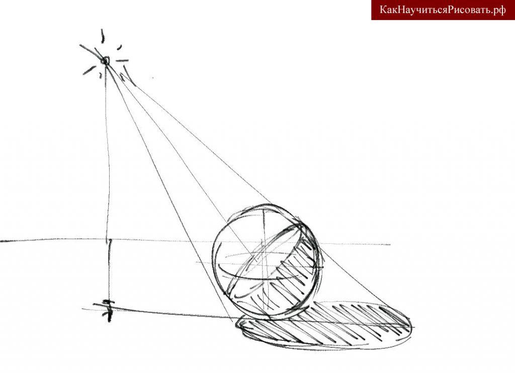 Построение теней от шара при искусственном освещении