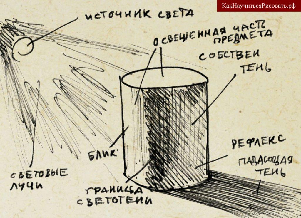 Градации света и тени в рисунке